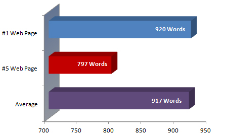 Google ranking factors-Word counts compared